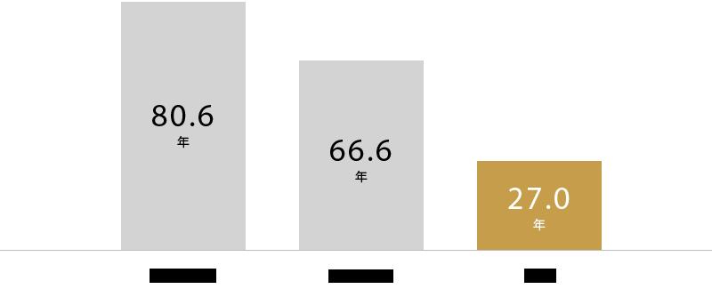 住宅の寿命が短い日本