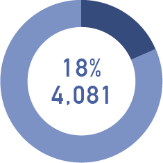 18%4.081