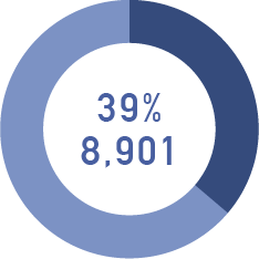 39%8.901